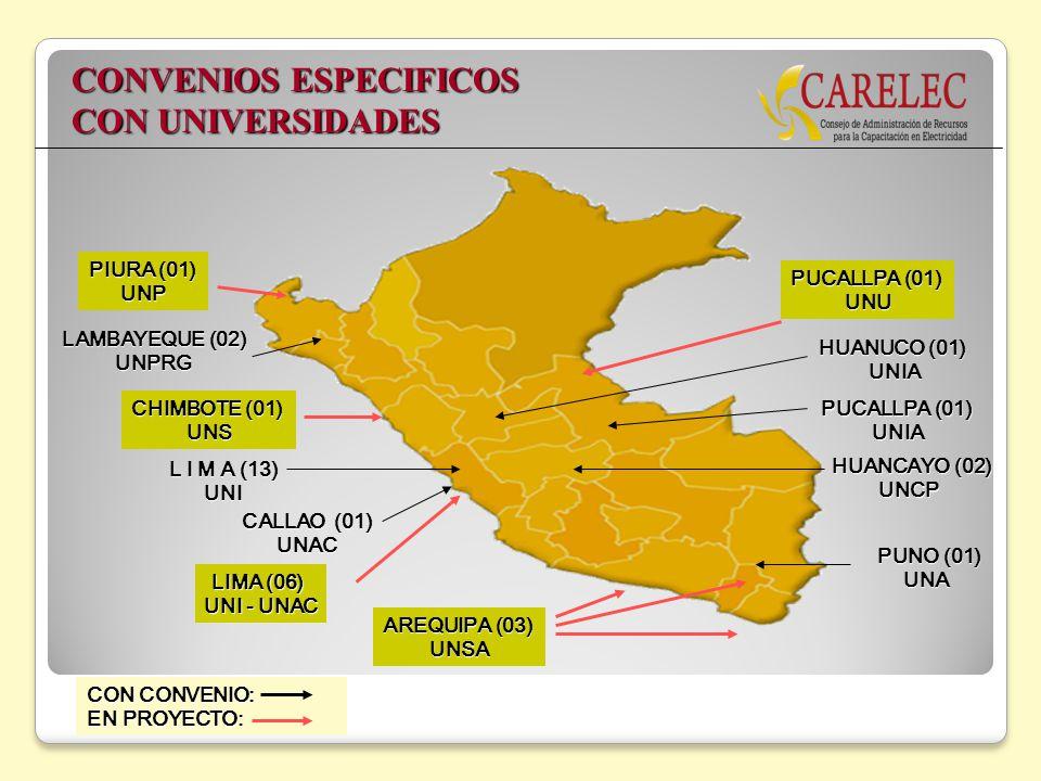 CONVENIOS ESPECIFICOS CON UNIVERSIDADES