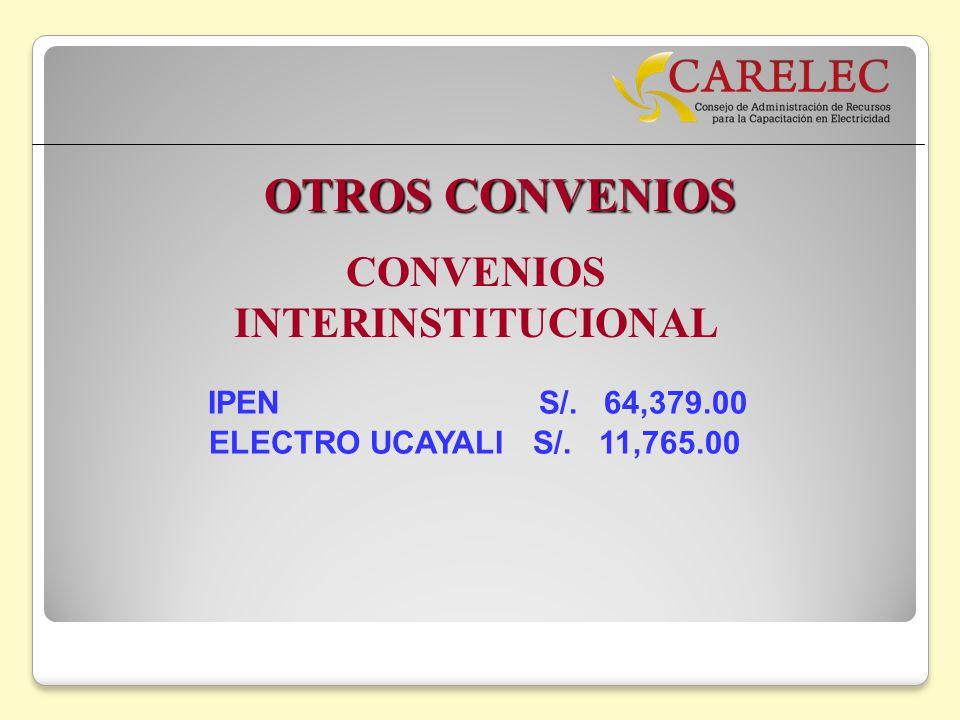 OTROS CONVENIOS CONVENIOS INTERINSTITUCIONAL IPEN S/. 64,379.00