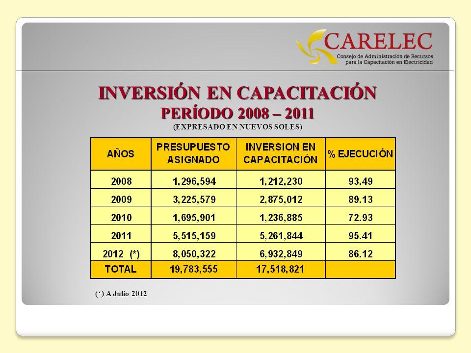 INVERSIÓN EN CAPACITACIÓN (EXPRESADO EN NUEVOS SOLES)