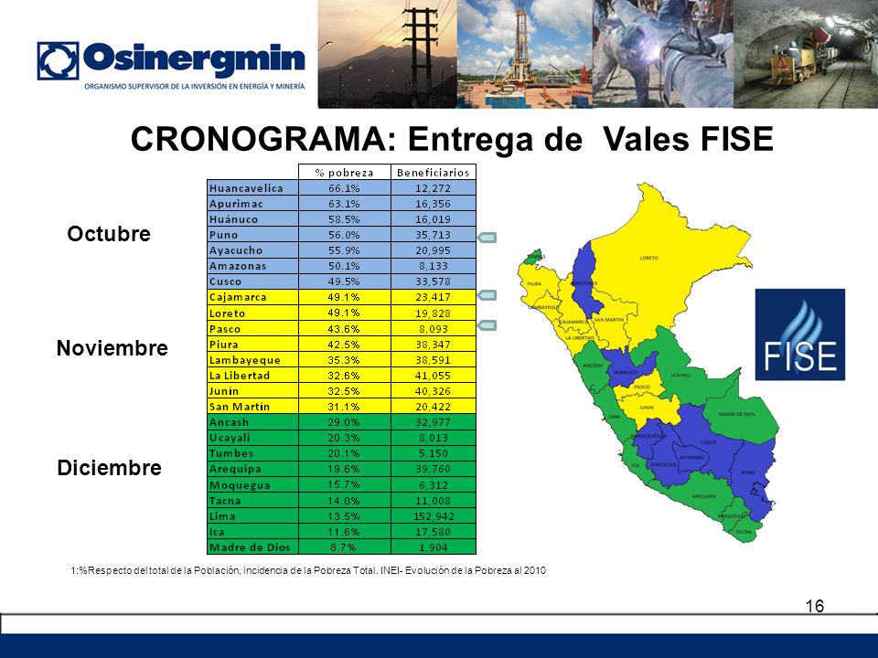 CRONOGRAMA: Entrega de Vales FISE