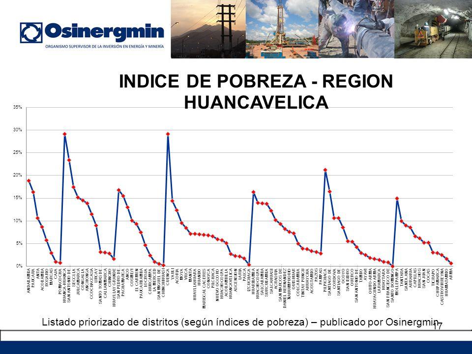 Listado priorizado de distritos (según índices de pobreza) – publicado por Osinergmin