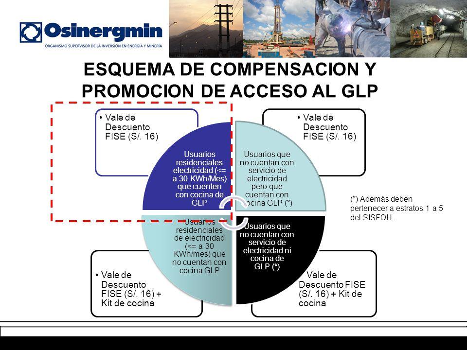 ESQUEMA DE COMPENSACION Y PROMOCION DE ACCESO AL GLP