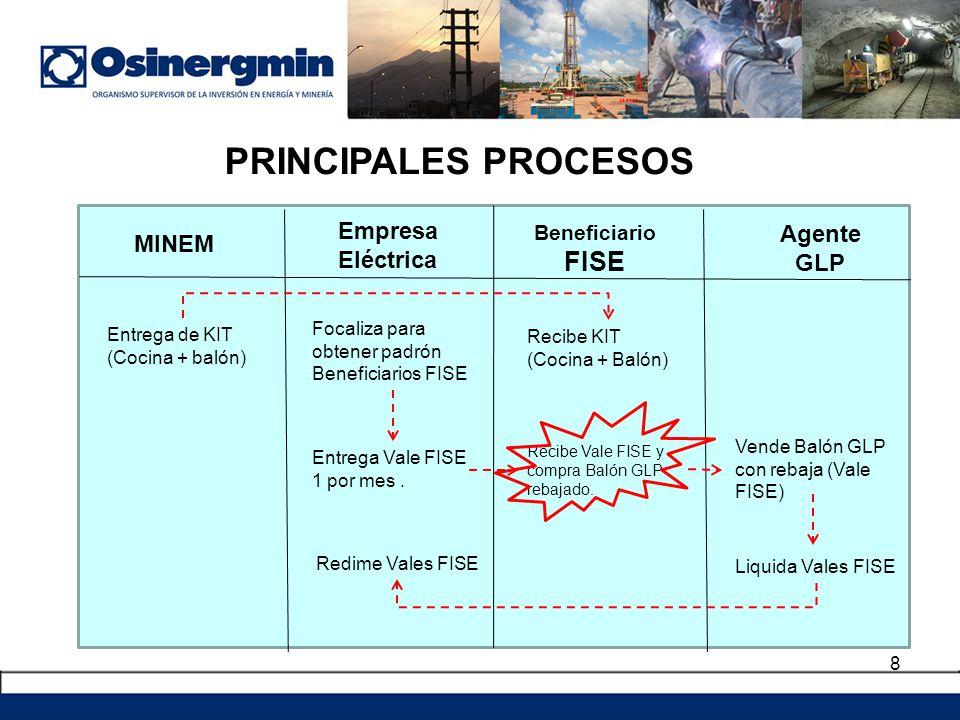 PRINCIPALES PROCESOS FISE Empresa Agente MINEM Eléctrica GLP