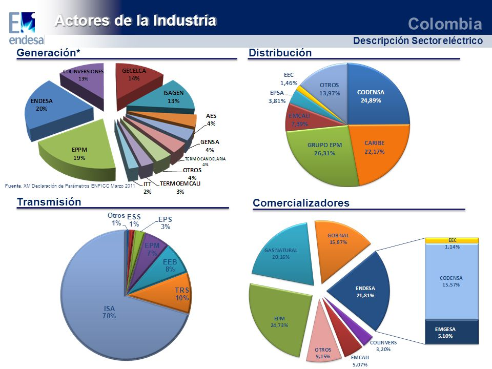 Actores de la Industria
