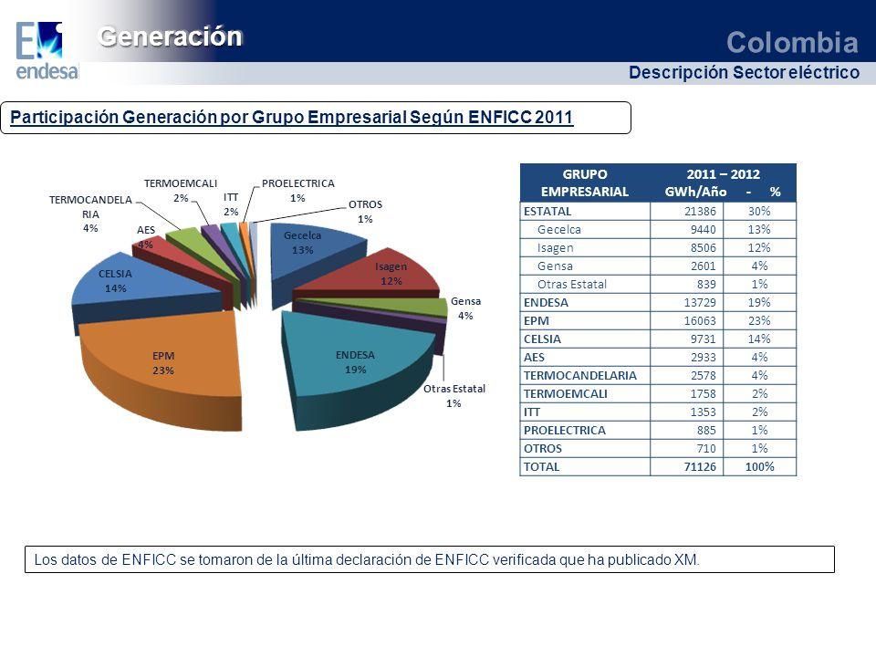Generación Participación Generación por Grupo Empresarial Según ENFICC 2011. GRUPO EMPRESARIAL. 2011 – 2012.