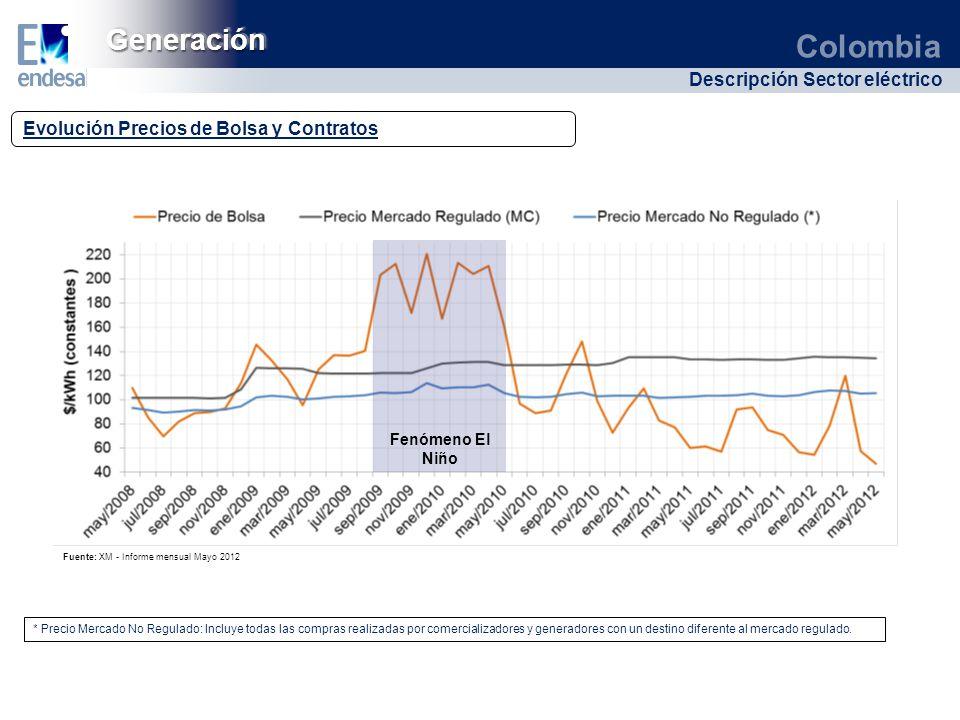 Generación Evolución Precios de Bolsa y Contratos Fenómeno El Niño