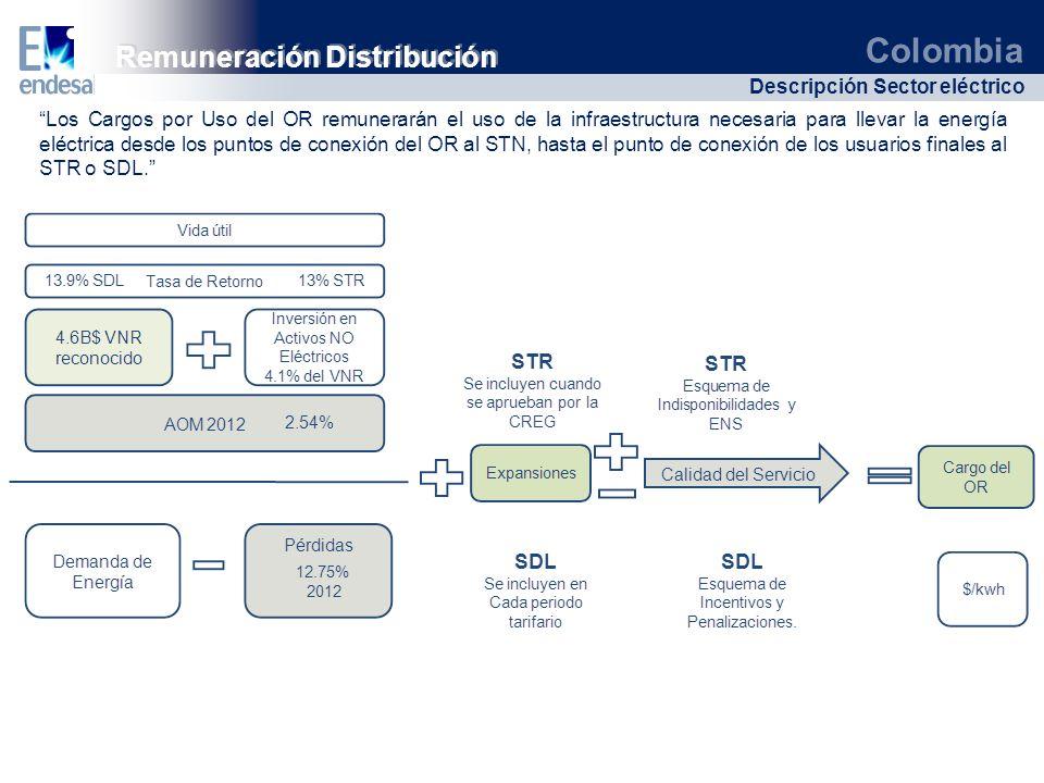 Remuneración Distribución
