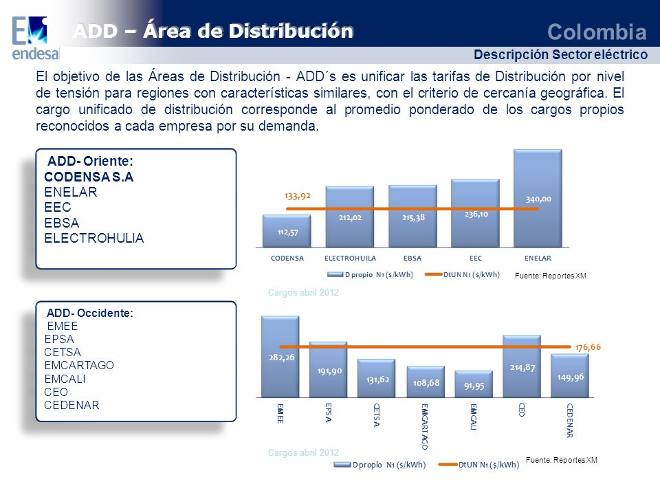 ADD – Área de Distribución