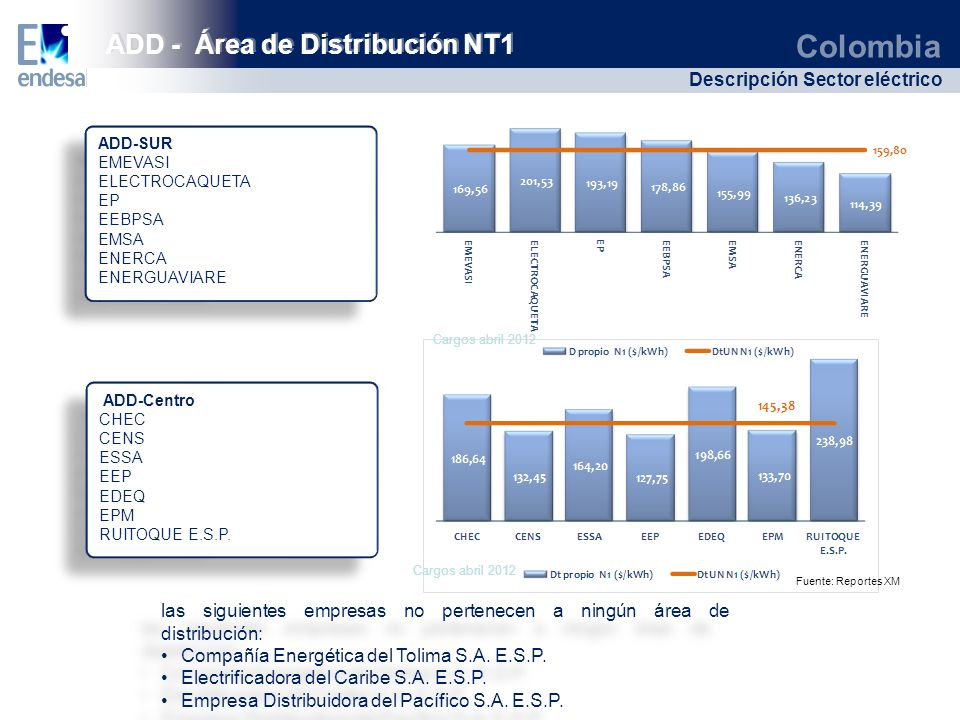 ADD - Área de Distribución NT1