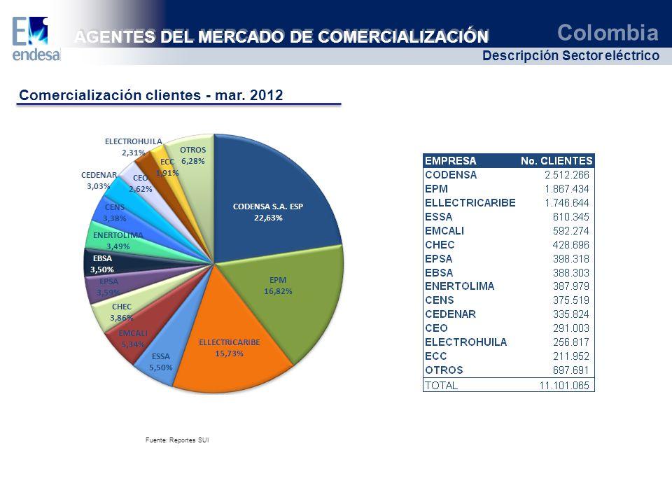 AGENTES DEL MERCADO DE COMERCIALIZACIÓN