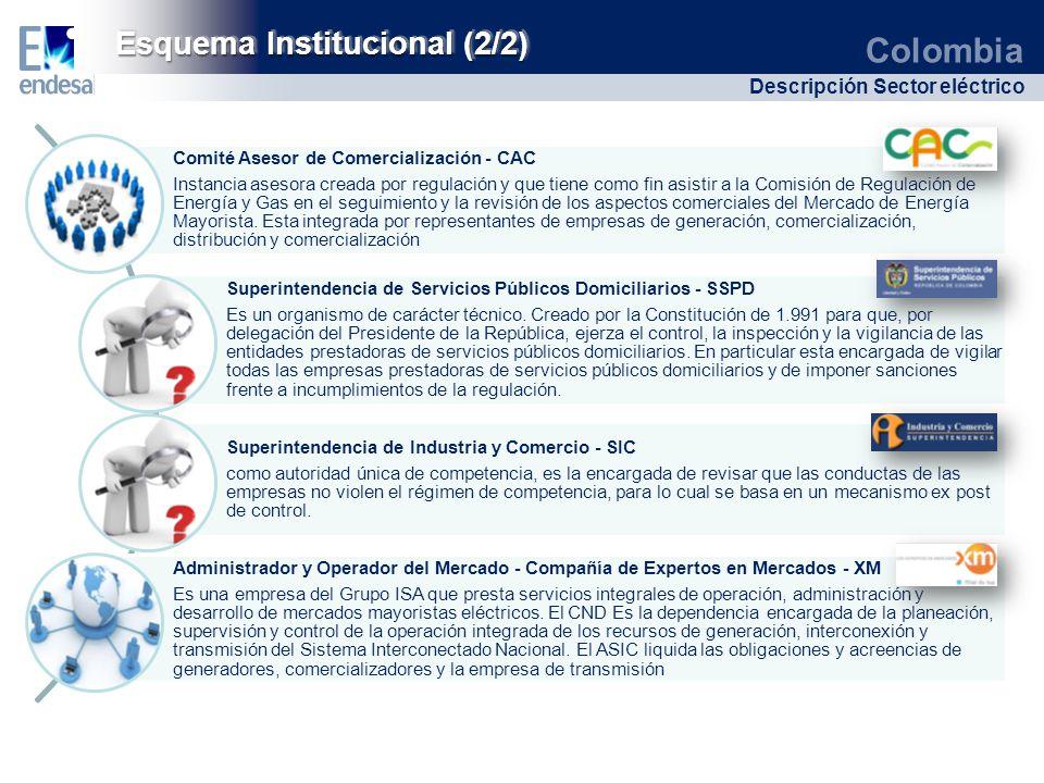 Esquema Institucional (2/2)
