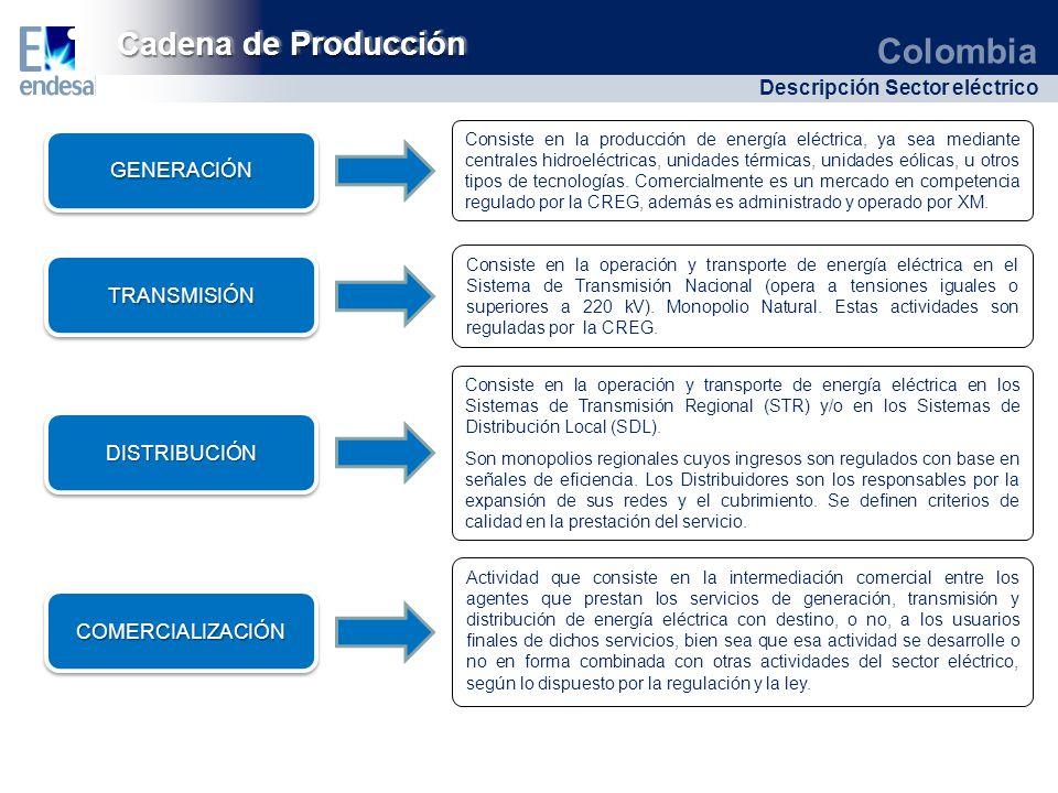 Cadena de Producción GENERACIÓN TRANSMISIÓN DISTRIBUCIÓN