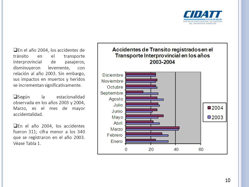 En el año 2004, los accidentes de tránsito en el transporte interprovincial de pasajeros, disminuyeron levemente, con relación al año 2003. Sin embargo, sus impactos en muertos y heridos se incrementan significativamente.