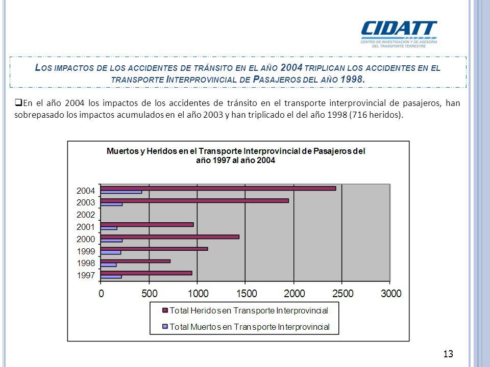 Los impactos de los accidentes de tránsito en el año 2004 triplican los accidentes en el transporte Interprovincial de Pasajeros del año 1998.