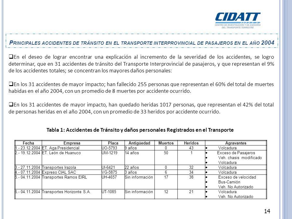 Principales accidentes de tránsito en el transporte interprovincial de pasajeros en el año 2004