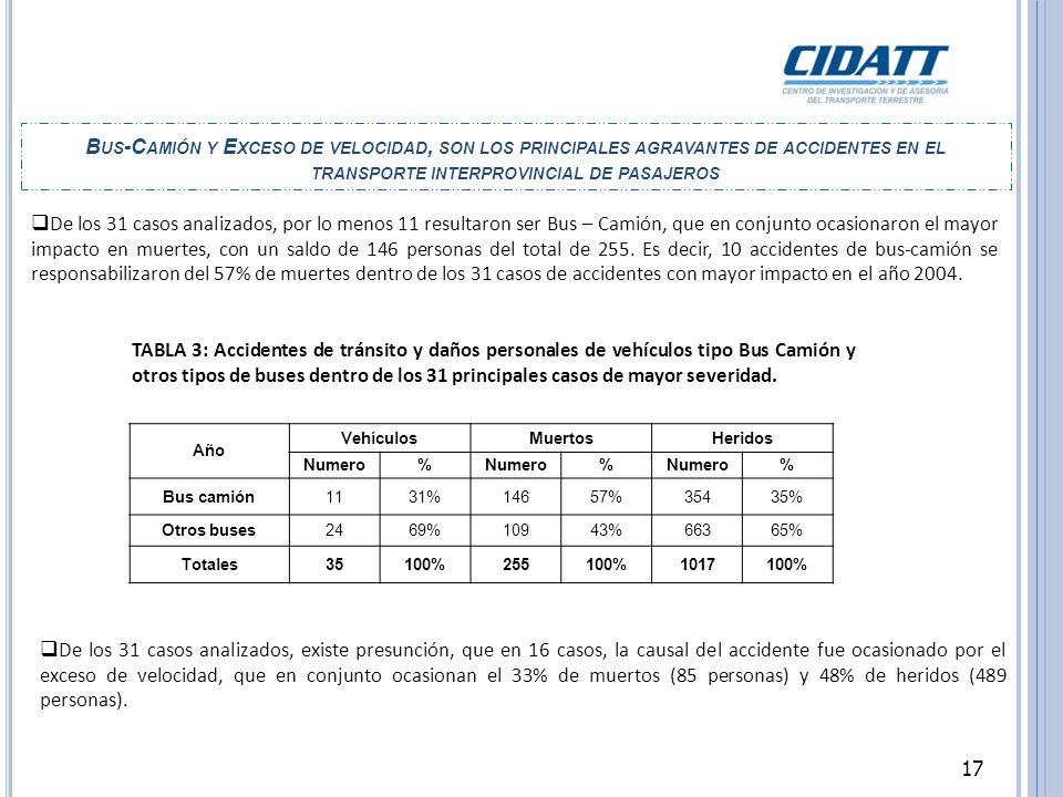 Bus-Camión y Exceso de velocidad, son los principales agravantes de accidentes en el transporte interprovincial de pasajeros
