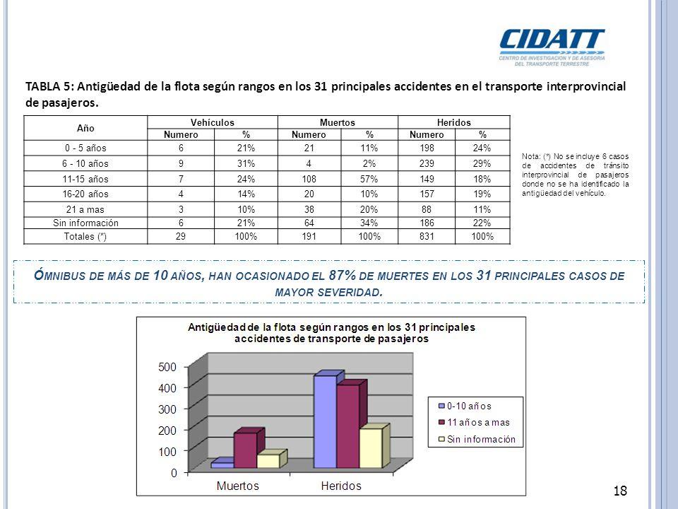 TABLA 5: Antigüedad de la flota según rangos en los 31 principales accidentes en el transporte interprovincial de pasajeros.