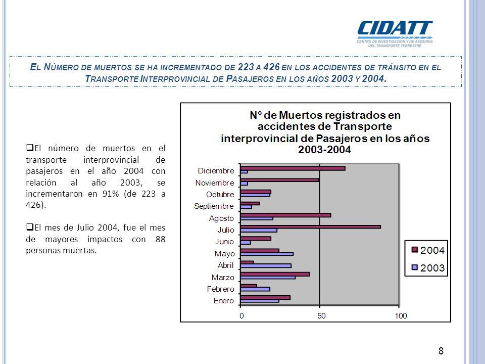 El Número de muertos se ha incrementado de 223 a 426 en los accidentes de tránsito en el Transporte Interprovincial de Pasajeros en los años 2003 y 2004.