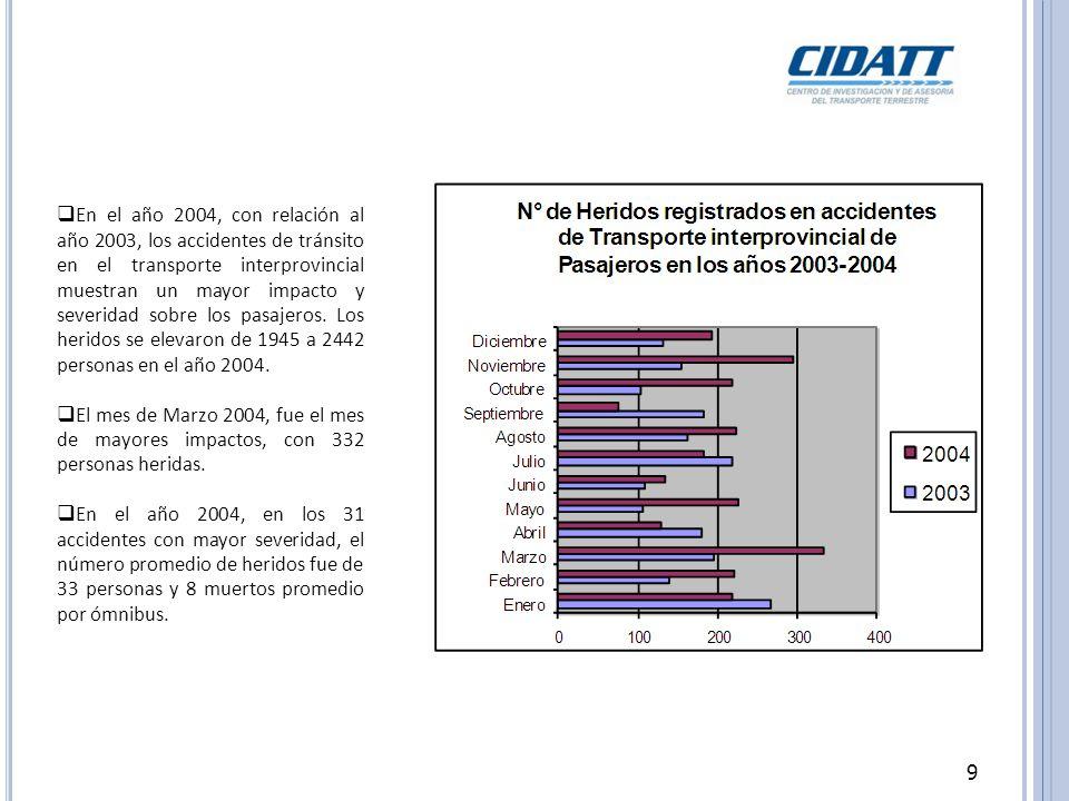En el año 2004, con relación al año 2003, los accidentes de tránsito en el transporte interprovincial muestran un mayor impacto y severidad sobre los pasajeros. Los heridos se elevaron de 1945 a 2442 personas en el año 2004.
