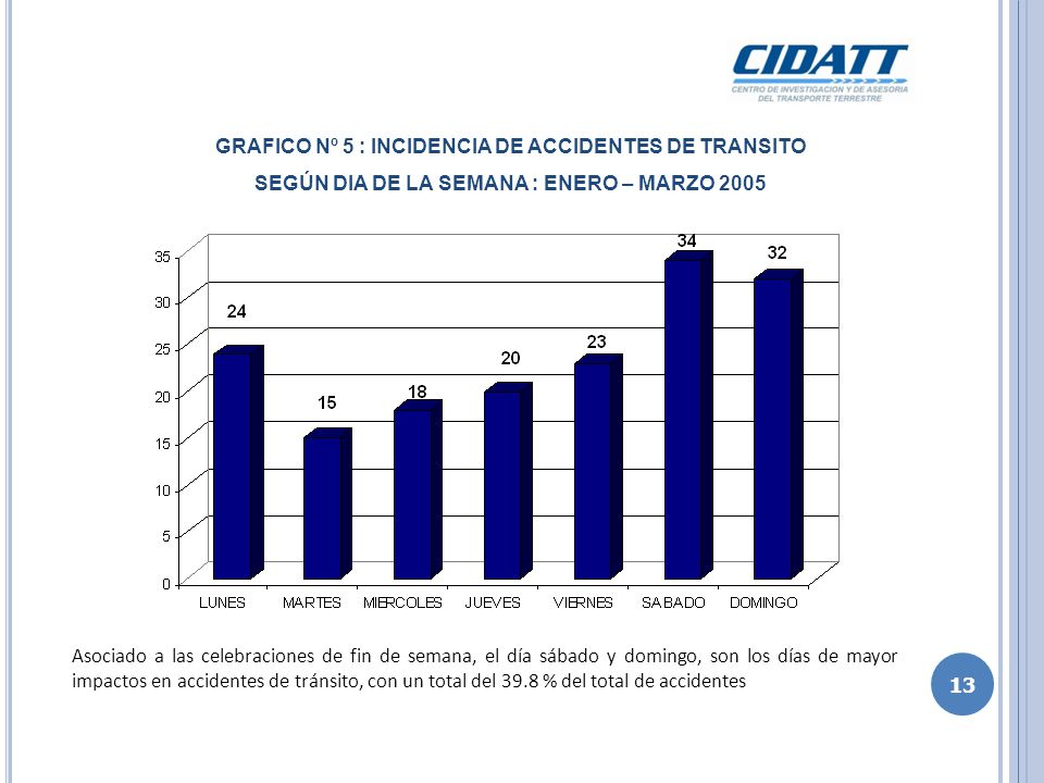 GRAFICO Nº 5 : INCIDENCIA DE ACCIDENTES DE TRANSITO
