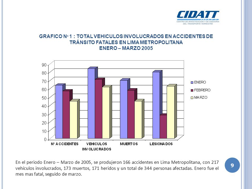 GRAFICO Nº 1 : TOTAL VEHICULOS INVOLUCRADOS EN ACCIDENTES DE TRÁNSITO FATALES EN LIMA METROPOLITANA ENERO – MARZO 2005