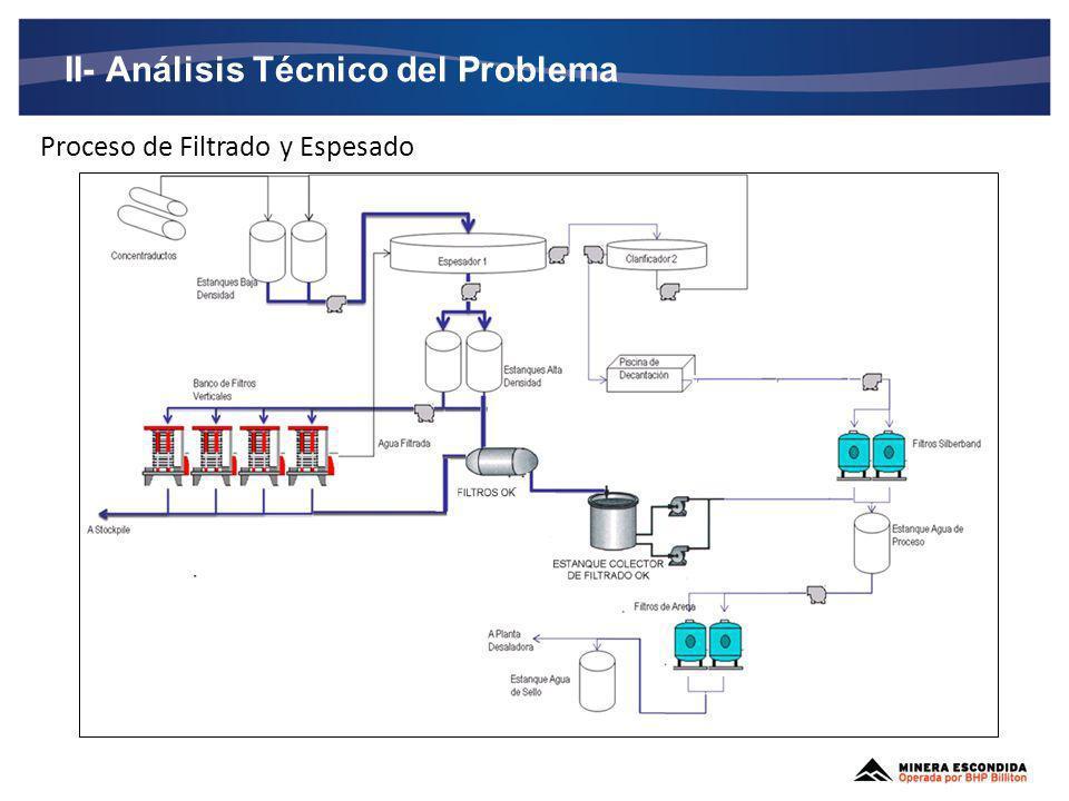 II- Análisis Técnico del Problema
