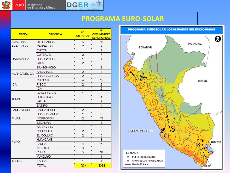 PROGRAMA EURO-SOLAR