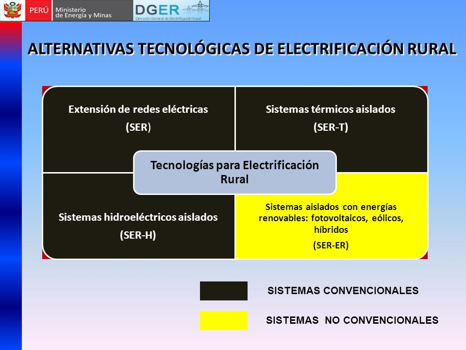 ALTERNATIVAS TECNOLÓGICAS DE ELECTRIFICACIÓN RURAL