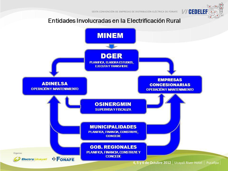 Entidades Involucradas en la Electrificación Rural