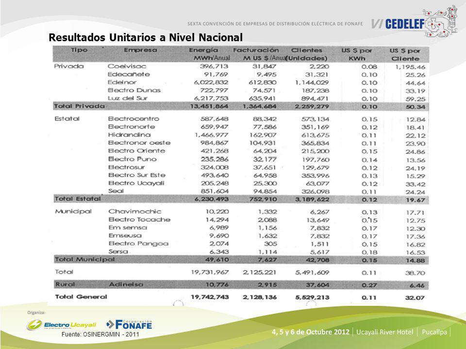 Resultados Unitarios a Nivel Nacional