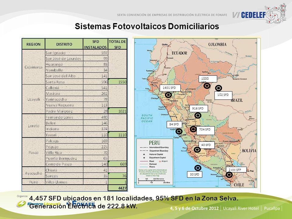 Sistemas Fotovoltaicos Domiciliarios