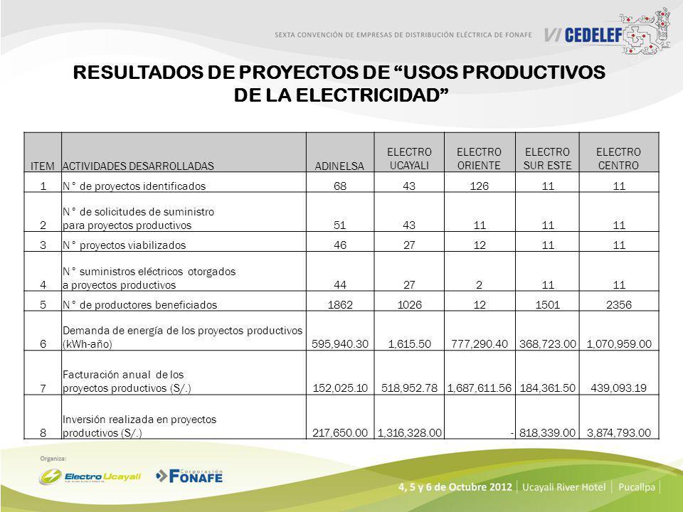 RESULTADOS DE PROYECTOS DE USOS PRODUCTIVOS
