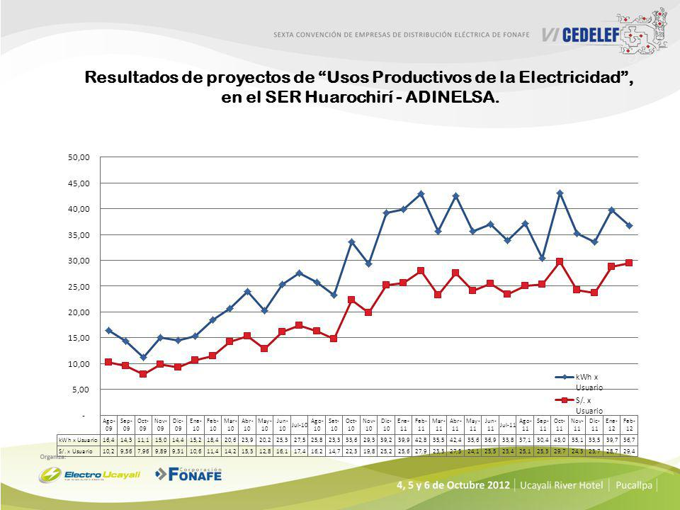 Resultados de proyectos de Usos Productivos de la Electricidad ,