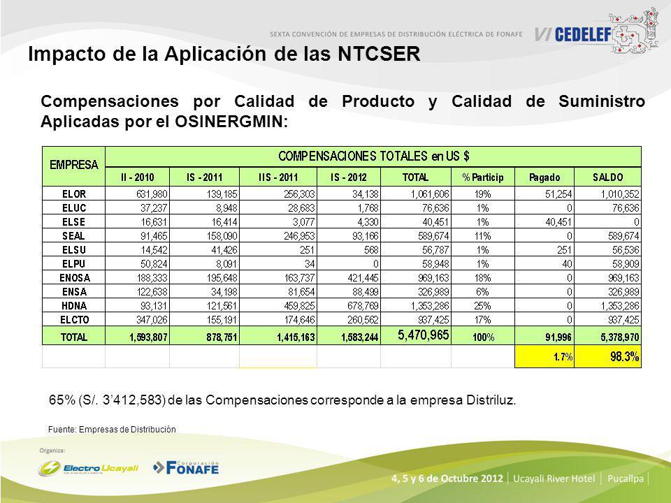 Impacto de la Aplicación de las NTCSER