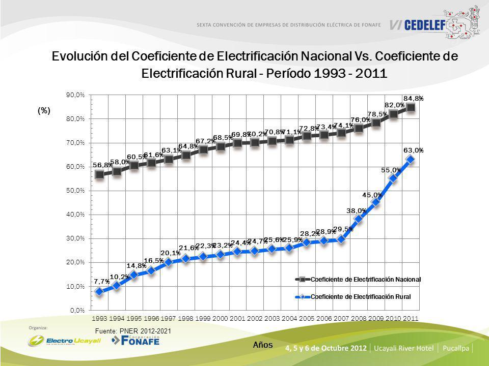 Evolución del Coeficiente de Electrificación Nacional Vs