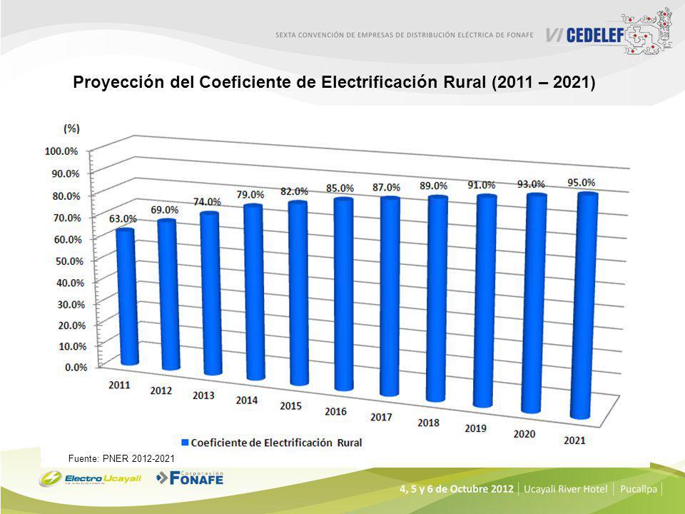 Proyección del Coeficiente de Electrificación Rural (2011 – 2021)