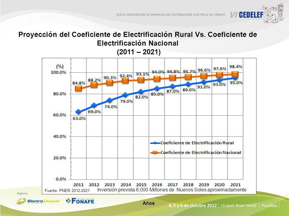 Proyección del Coeficiente de Electrificación Rural Vs
