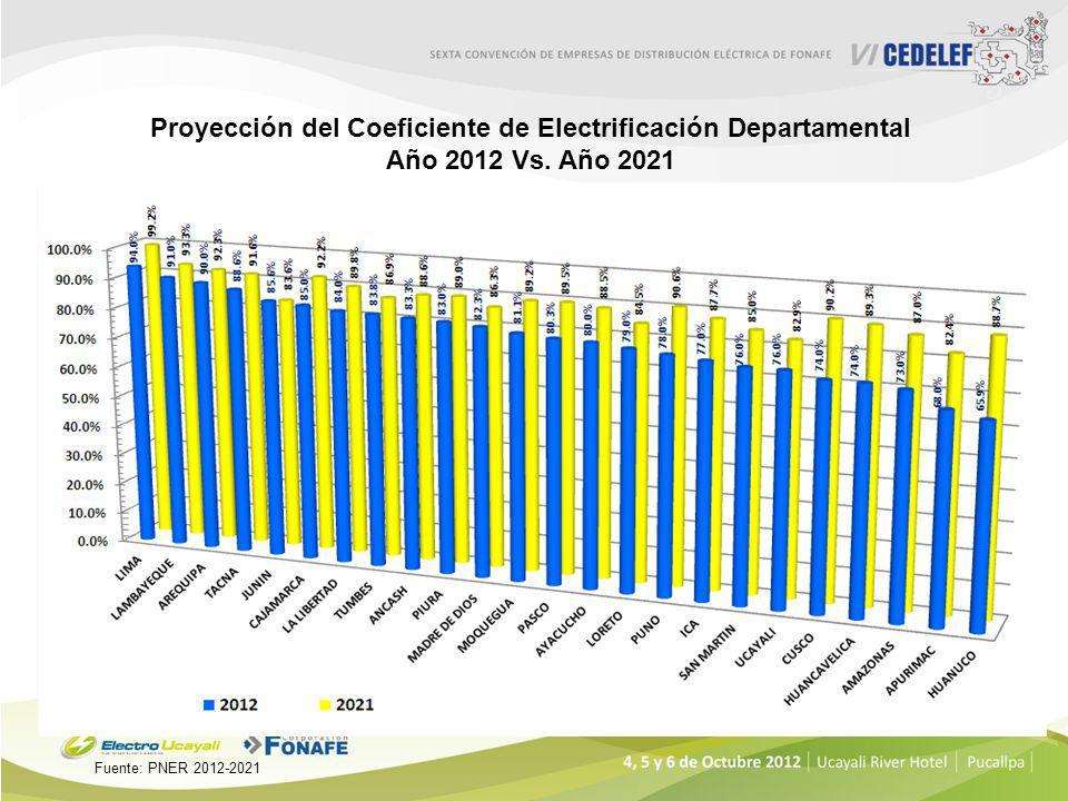 Proyección del Coeficiente de Electrificación Departamental