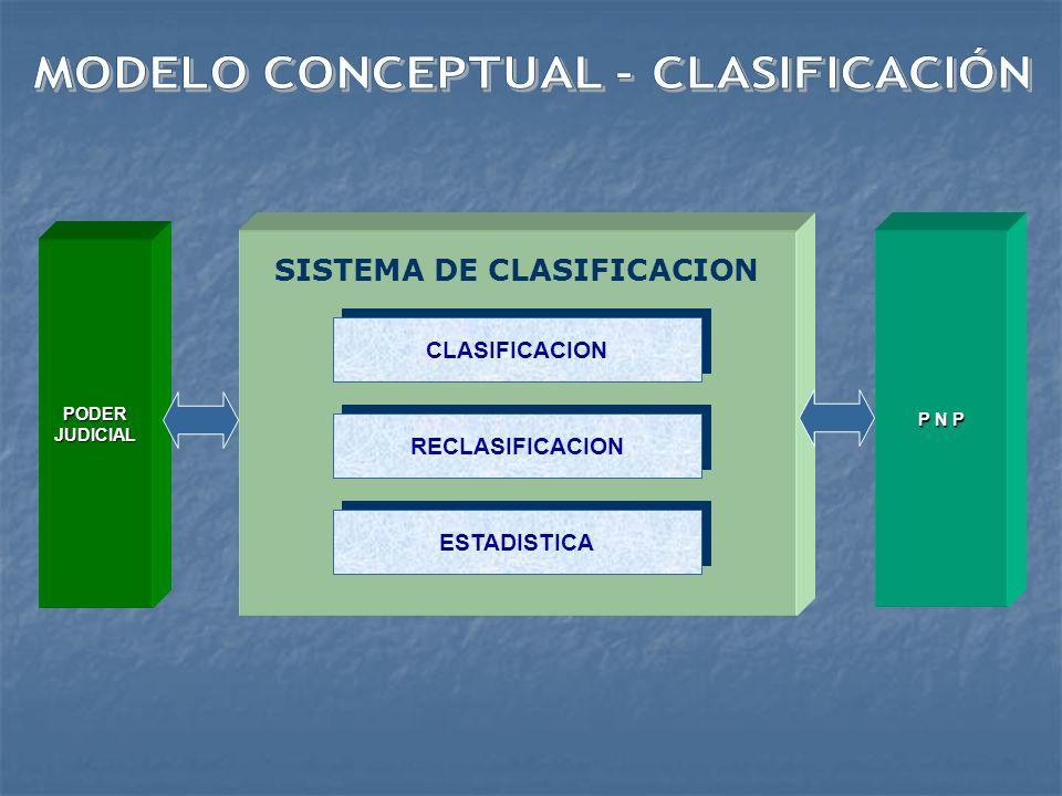 MODELO CONCEPTUAL - CLASIFICACIÓN SISTEMA DE CLASIFICACION