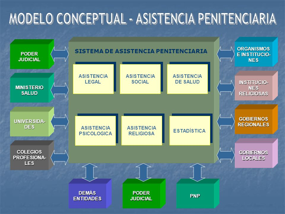 MODELO CONCEPTUAL - ASISTENCIA PENITENCIARIA
