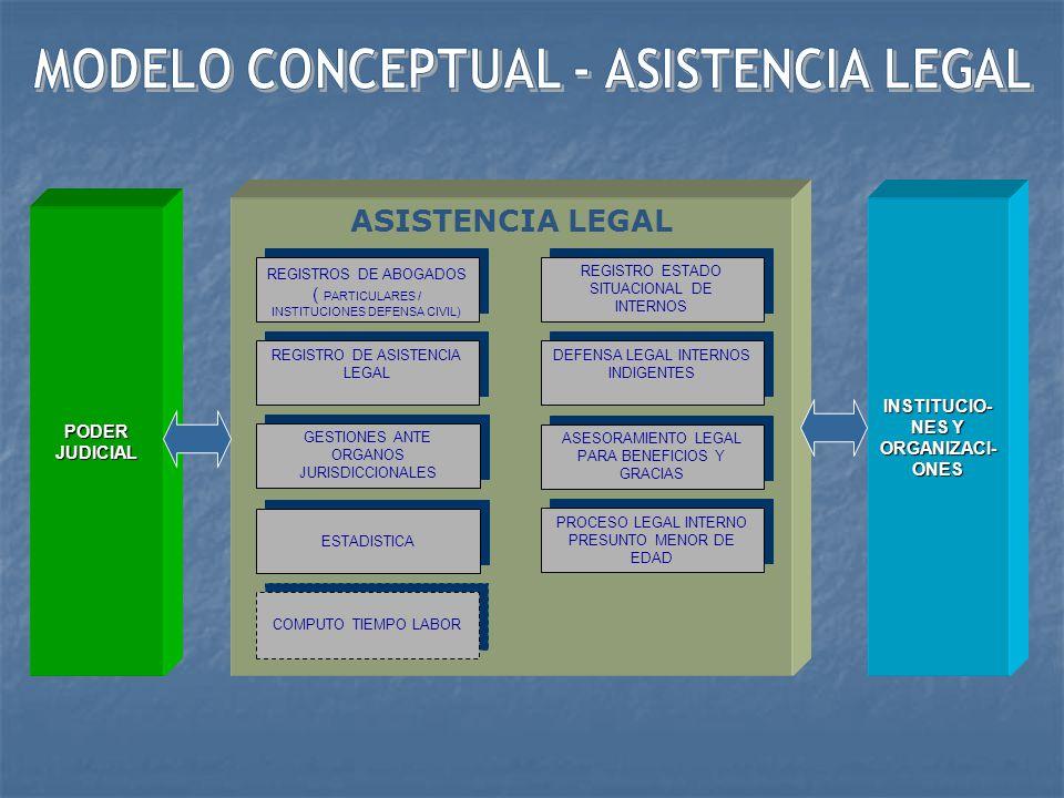 MODELO CONCEPTUAL - ASISTENCIA LEGAL