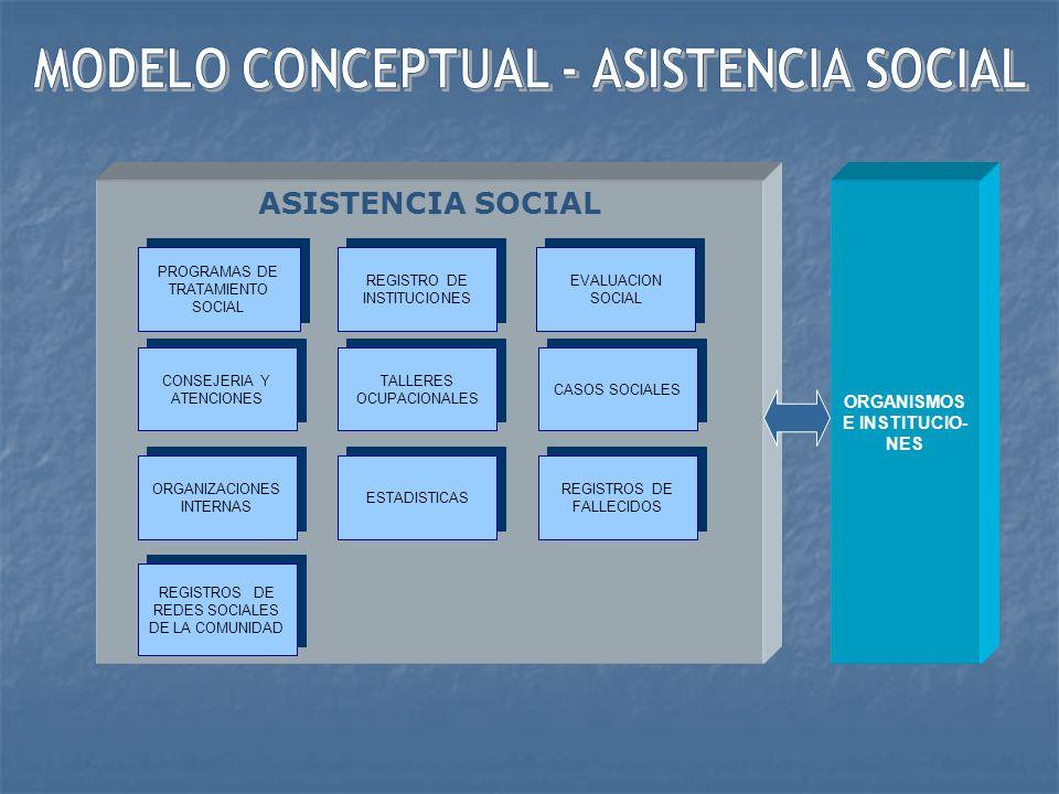 MODELO CONCEPTUAL - ASISTENCIA SOCIAL