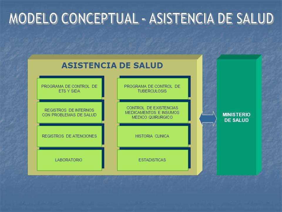 MODELO CONCEPTUAL - ASISTENCIA DE SALUD