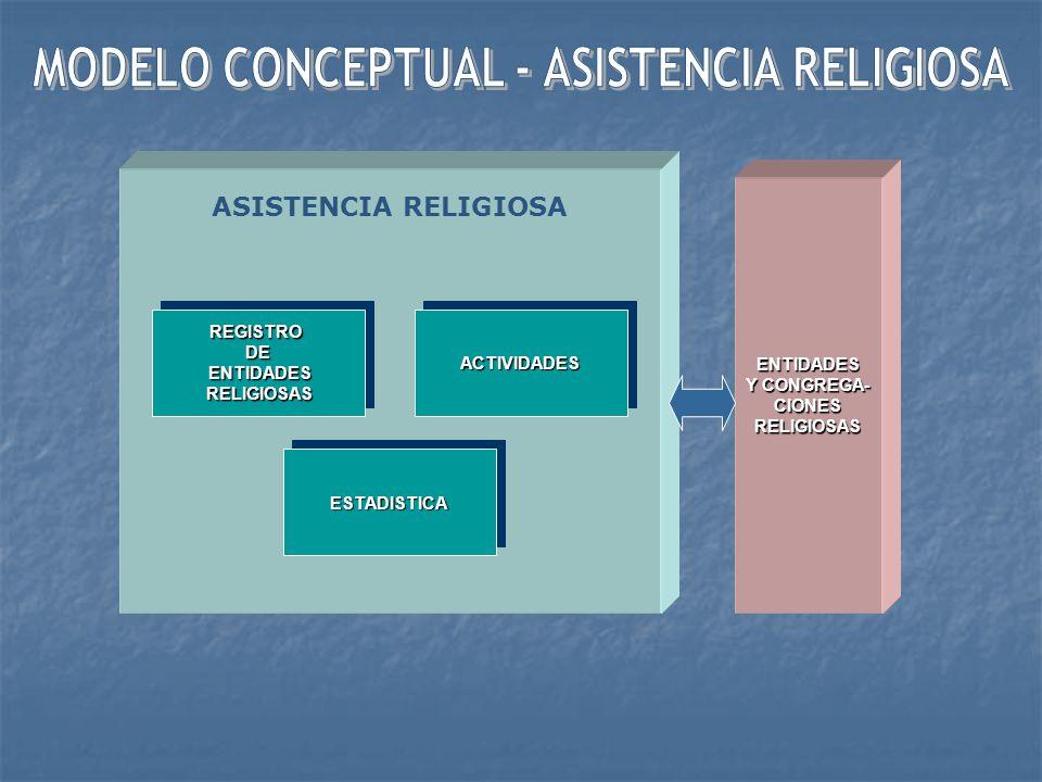 MODELO CONCEPTUAL - ASISTENCIA RELIGIOSA