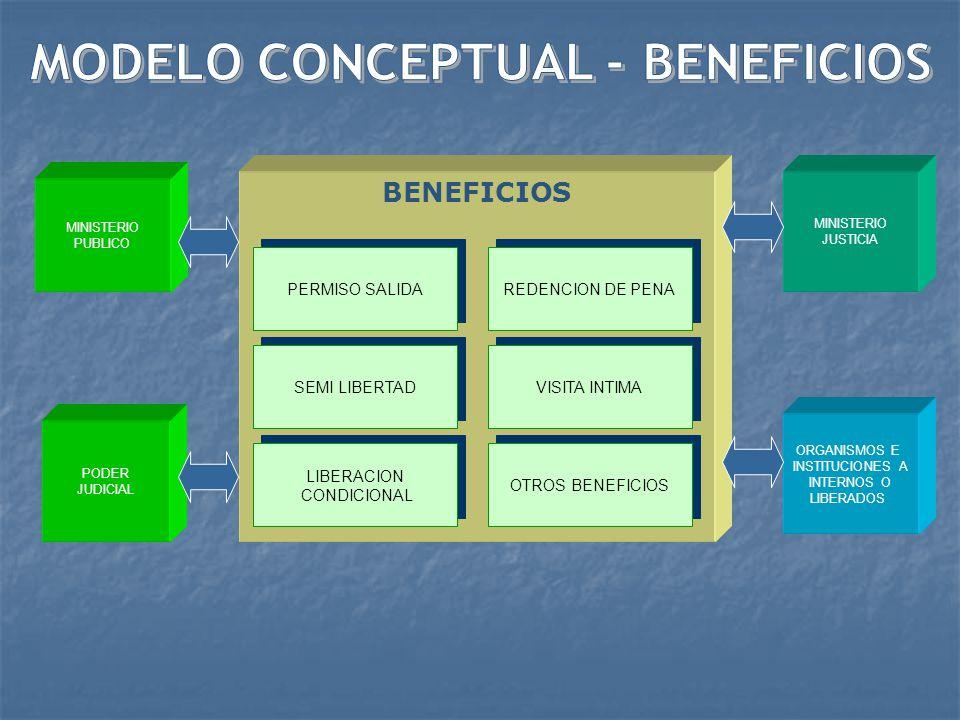 MODELO CONCEPTUAL - BENEFICIOS