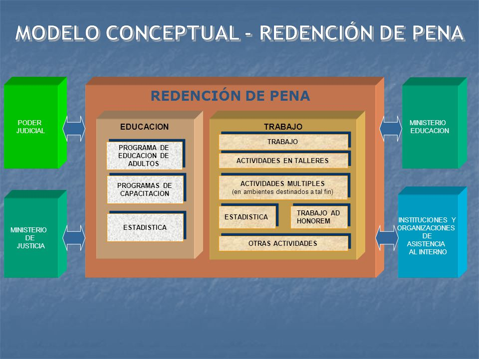 MODELO CONCEPTUAL - REDENCIÓN DE PENA