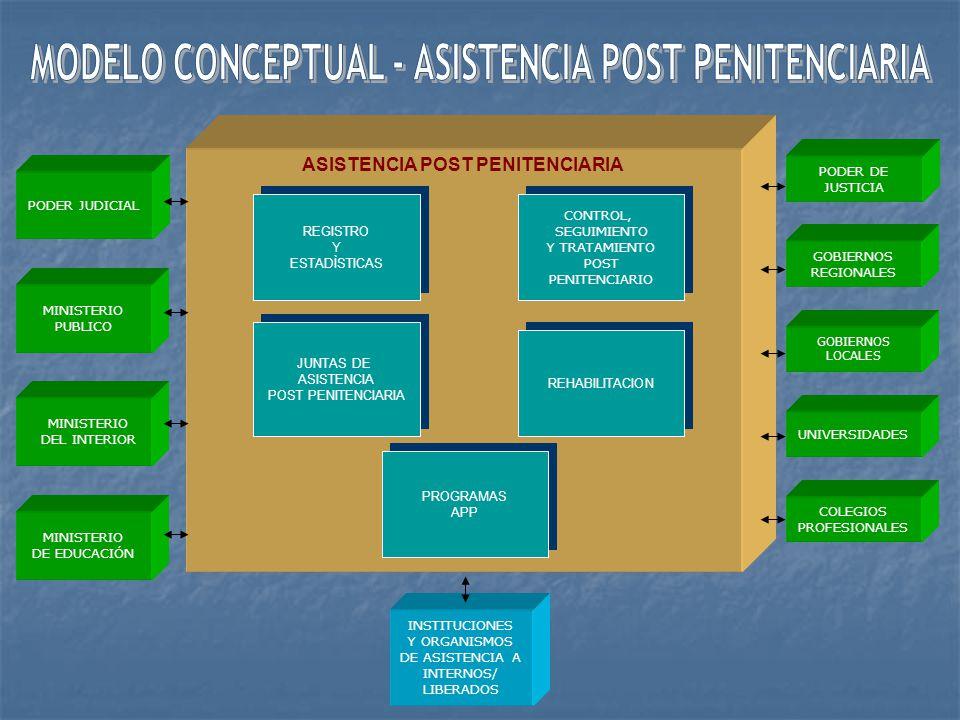 MODELO CONCEPTUAL - ASISTENCIA POST PENITENCIARIA