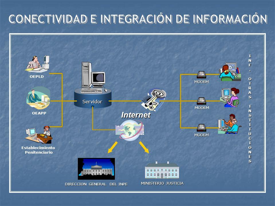 CONECTIVIDAD E INTEGRACIÓN DE INFORMACIÓN