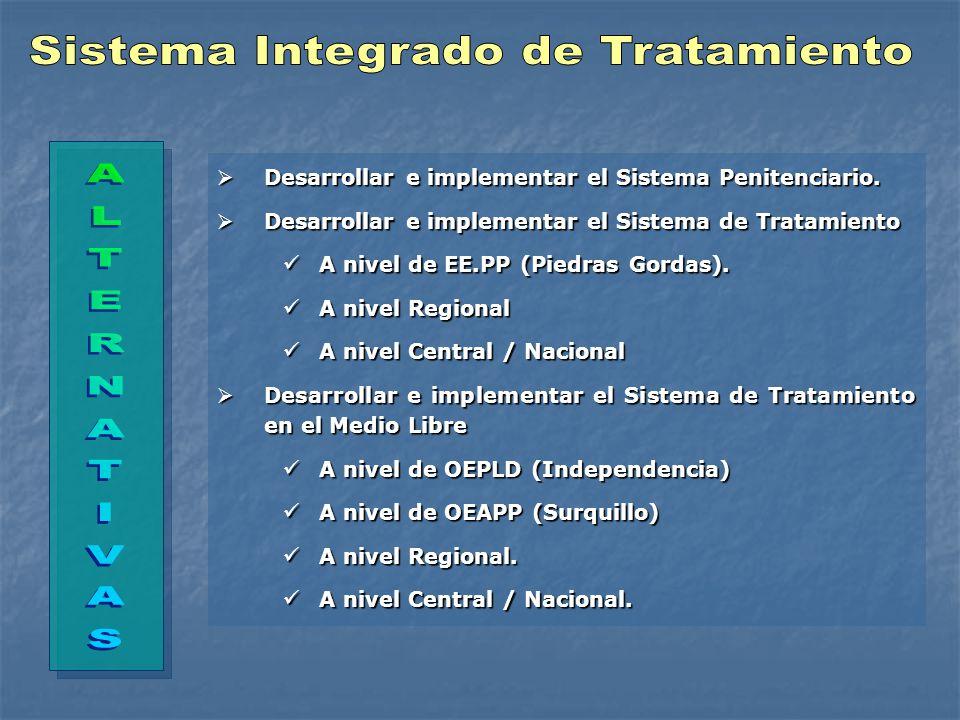 Sistema Integrado de Tratamiento