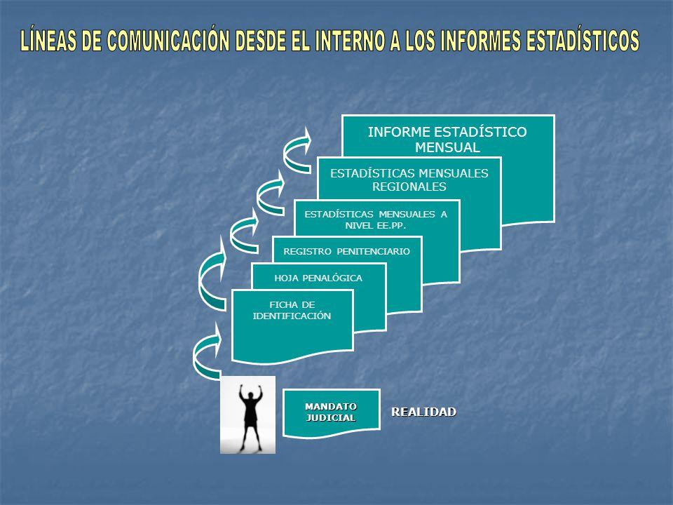 LÍNEAS DE COMUNICACIÓN DESDE EL INTERNO A LOS INFORMES ESTADÍSTICOS